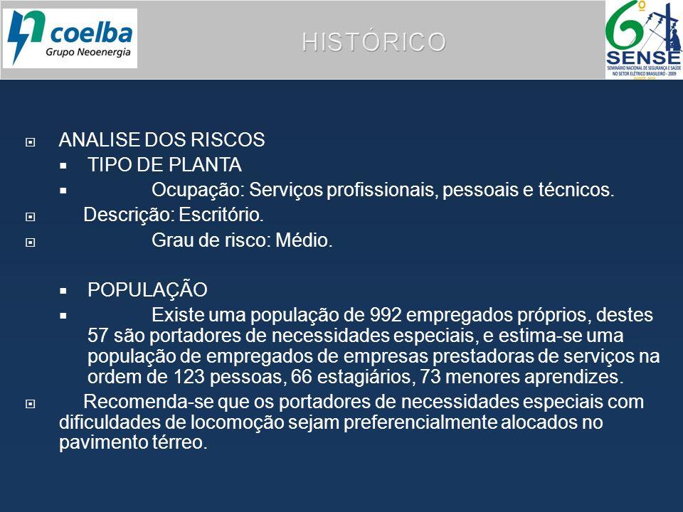HISTÓRICO ANALISE DOS RISCOS TIPO DE PLANTA Ocupação: Serviços profissionais, pessoais e técnicos. Descrição: Escritório. Grau de risco: Médio. POPULA