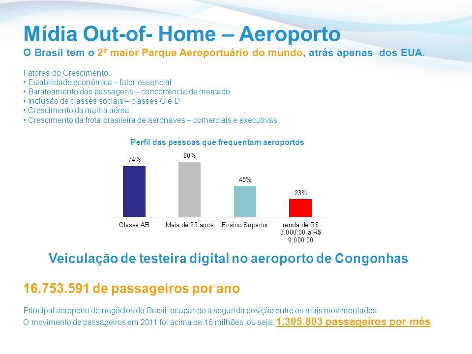 Mídia Out-of- Home – Aeroporto O Brasil tem o 2º maior Parque Aeroportuário do mundo, atrás apenas dos EUA.