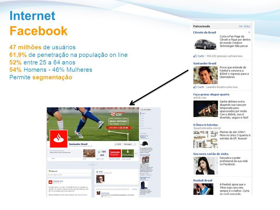 Internet Facebook 47 milhões de usuários 61,9% de penetração na população on line 52% entre 25 a 64 anos 54% Homens - 46% Mulheres Permite segmentação