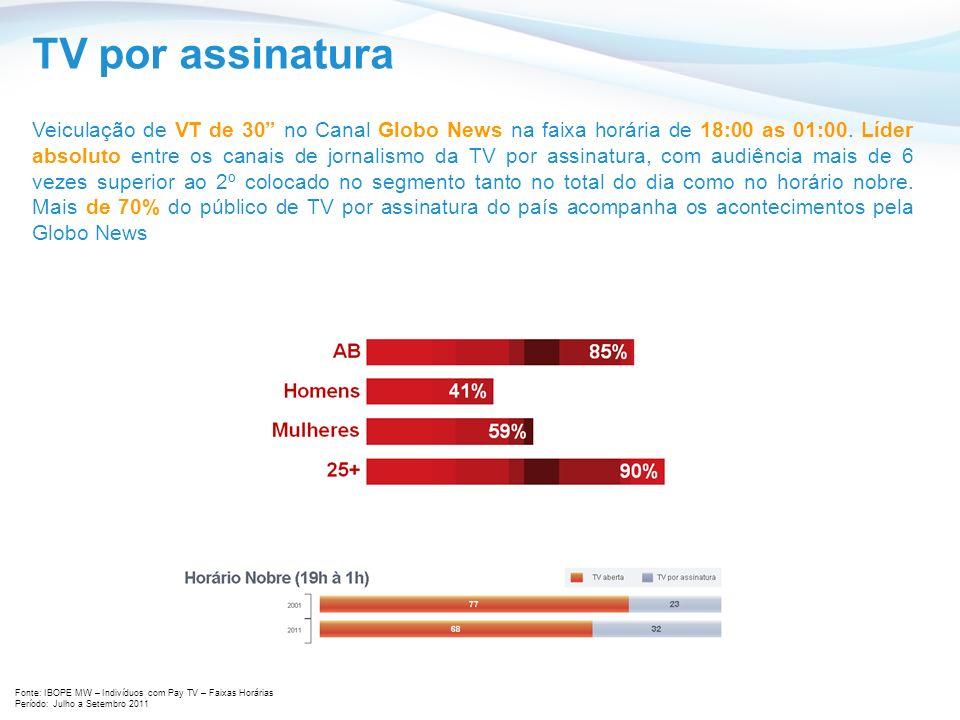 TV por assinatura Veiculação de VT de 30 no Canal Globo News na faixa horária de 18:00 as 01:00.
