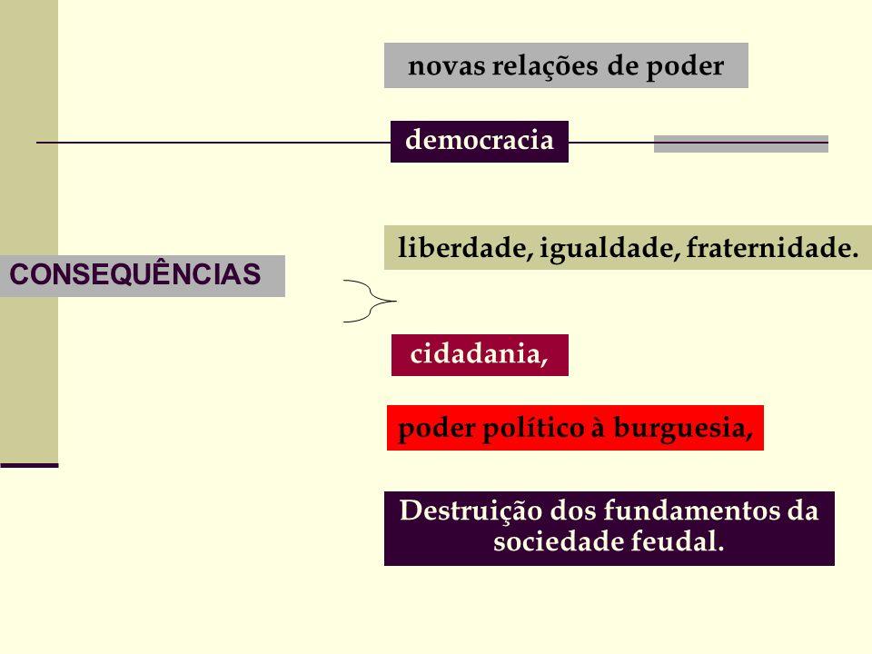 CONSEQUÊNCIAS novas relações de poder democracia liberdade, igualdade, fraternidade.