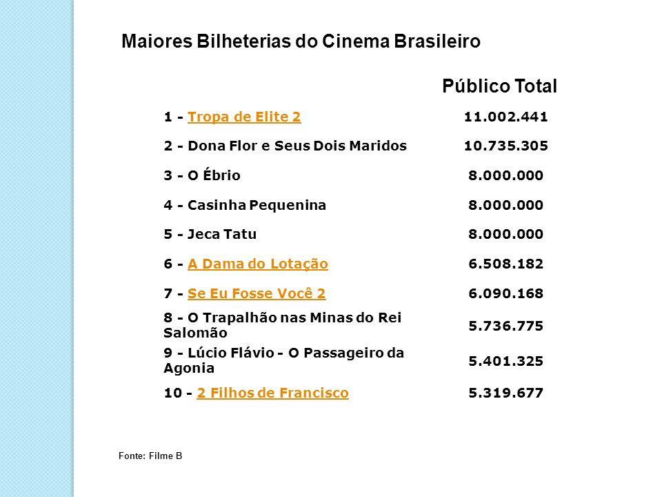 Maiores Bilheterias do Cinema Brasileiro 1 - Tropa de Elite 2Tropa de Elite 211.002.441 2 - Dona Flor e Seus Dois Maridos10.735.305 3 - O Ébrio8.000.0