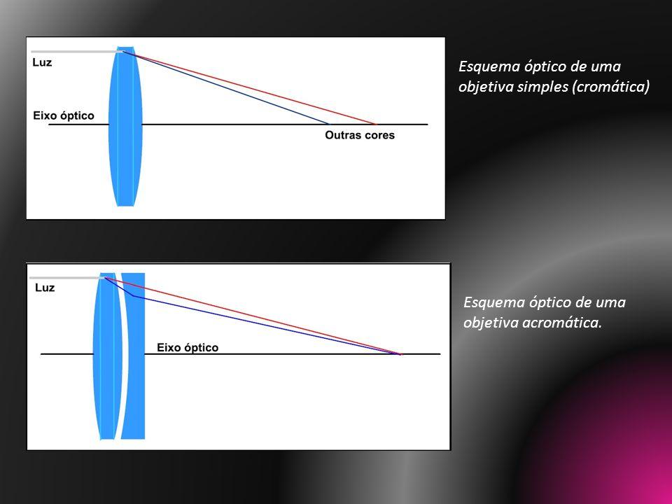 Esquema óptico de uma objetiva simples (cromática) Esquema óptico de uma objetiva acromática.