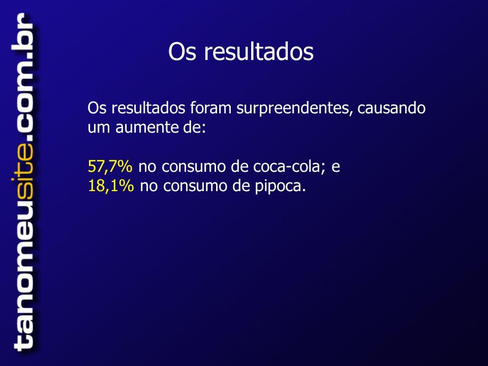 Os resultados Os resultados foram surpreendentes, causando um aumente de: 57,7% no consumo de coca-cola; e 18,1% no consumo de pipoca.
