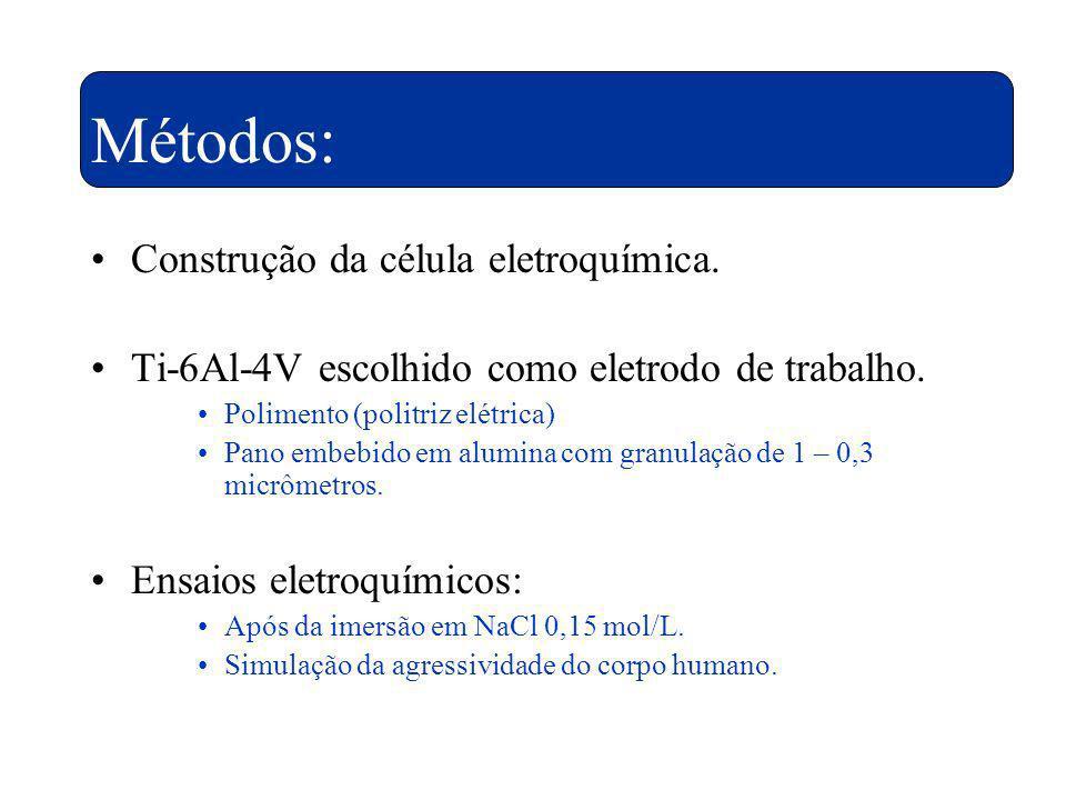 Métodos: Construção da célula eletroquímica. Ti-6Al-4V escolhido como eletrodo de trabalho. Polimento (politriz elétrica) Pano embebido em alumina com