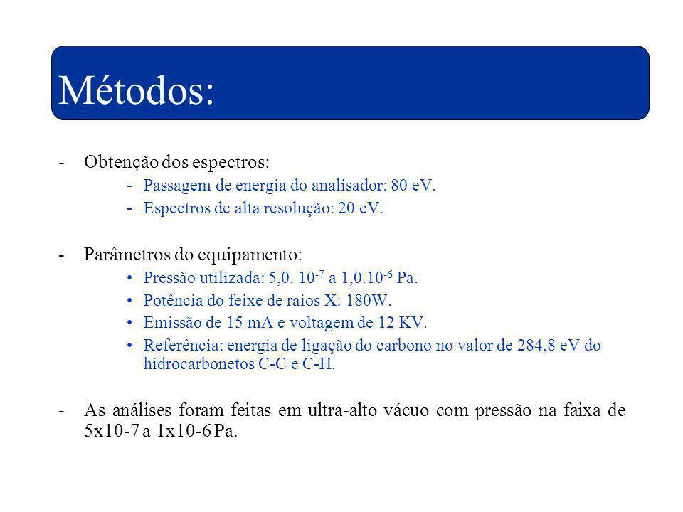 Métodos: -Obtenção dos espectros: -Passagem de energia do analisador: 80 eV. -Espectros de alta resolução: 20 eV. -Parâmetros do equipamento: Pressão