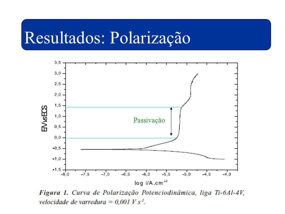 Resultados: Polarização Passivação