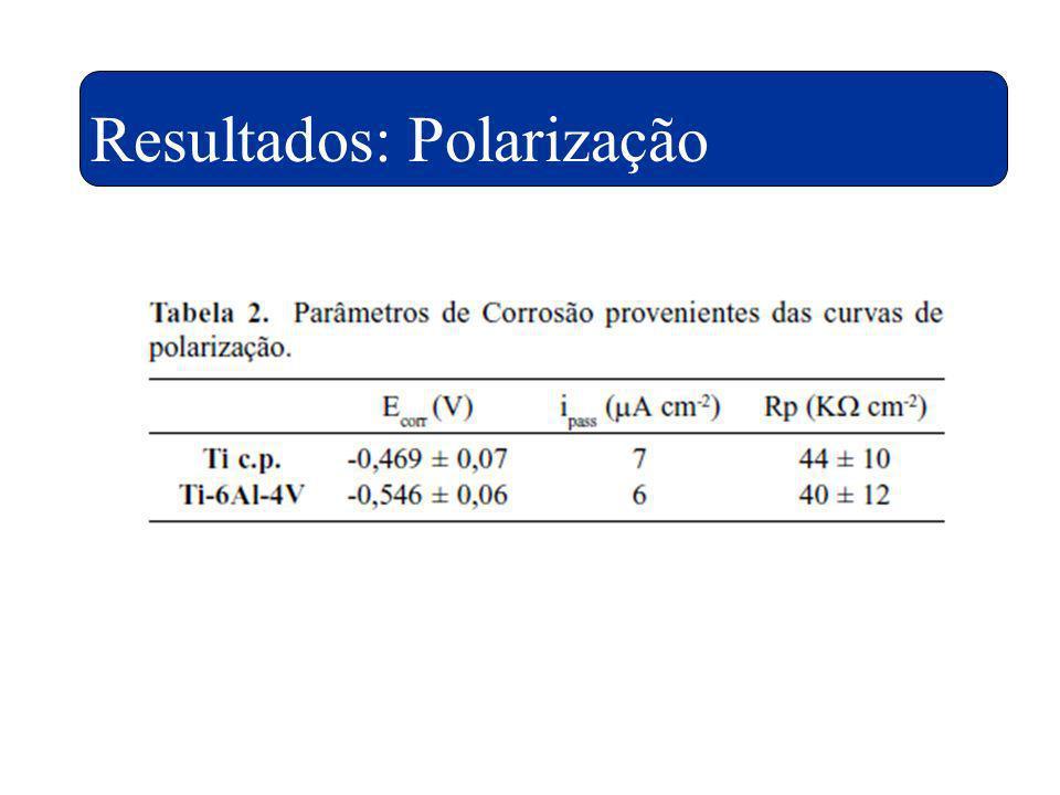 Resultados: Polarização