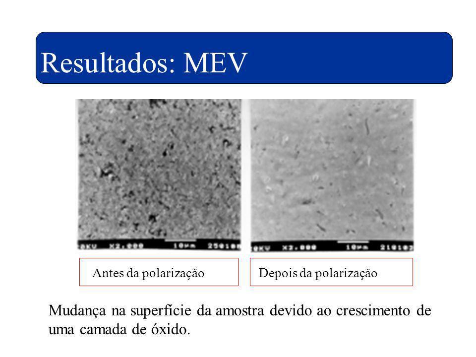 Resultados: MEV Antes da polarizaçãoDepois da polarização Mudança na superfície da amostra devido ao crescimento de uma camada de óxido.