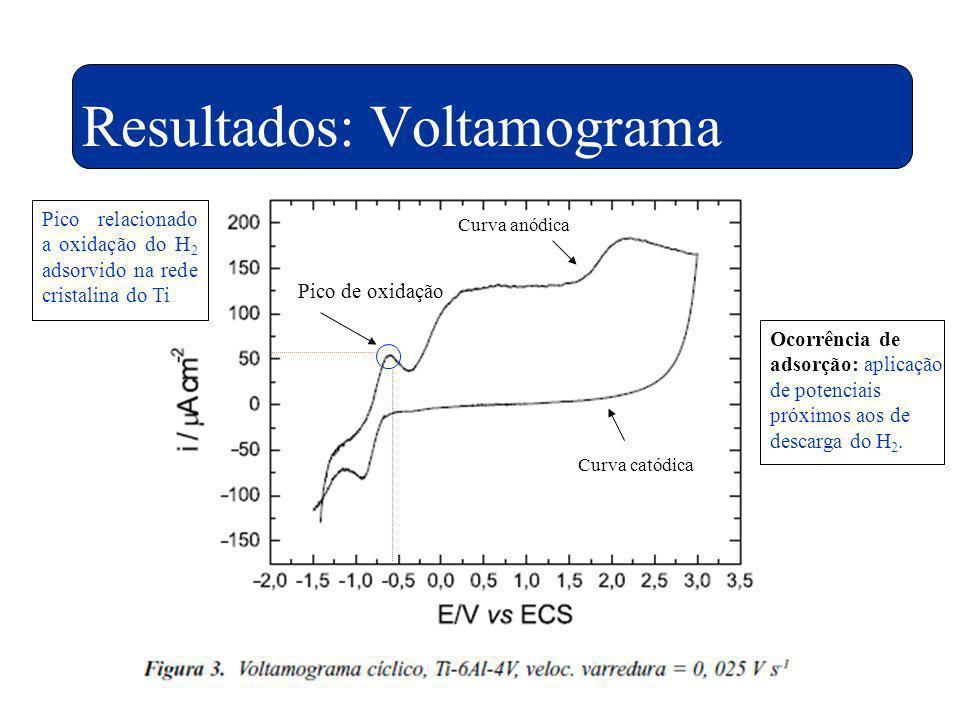 Pico de oxidação Curva anódica Curva catódica Pico relacionado a oxidação do H 2 adsorvido na rede cristalina do Ti Ocorrência de adsorção: aplicação