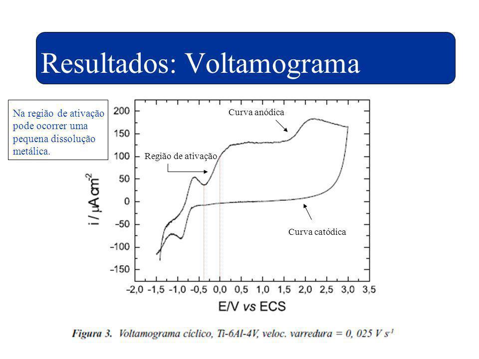 Resultados: Voltamograma Região de ativação Curva anódica Curva catódica Na região de ativação pode ocorrer uma pequena dissolução metálica.