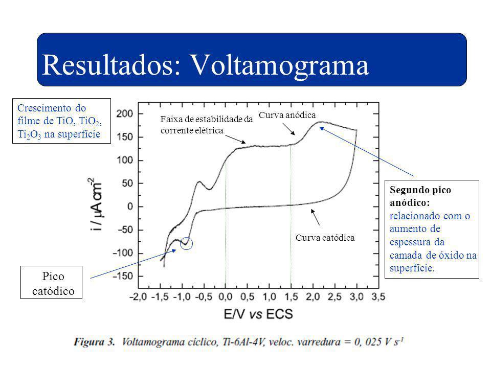 Resultados: Voltamograma Faixa de estabilidade da corrente elétrica Curva anódica Curva catódica Crescimento do filme de TiO, TiO 2, Ti 2 O 3 na super