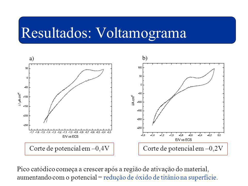Resultados: Voltamograma Corte de potencial em –0,4VCorte de potencial em –0,2V Pico catódico começa a crescer após a região de ativação do material,