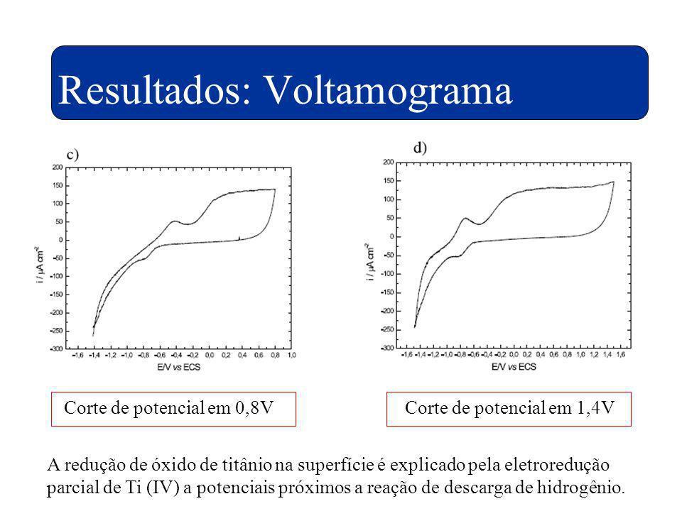 Resultados: Voltamograma A redução de óxido de titânio na superfície é explicado pela eletroredução parcial de Ti (IV) a potenciais próximos a reação