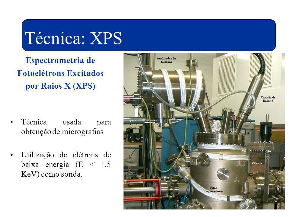 Técnica: XPS Espectrometria de Fotoelétrons Excitados por Raios X (XPS) Técnica usada para obtenção de micrografias Utilização de elétrons de baixa en