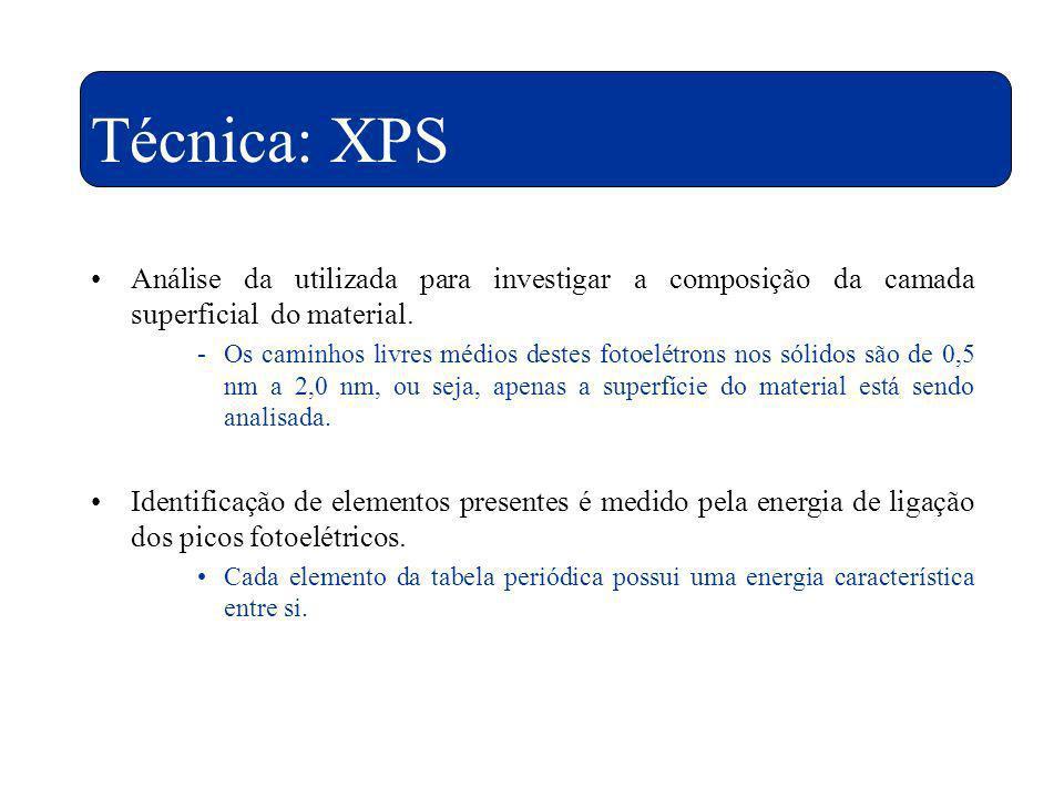 Técnica: XPS Análise da utilizada para investigar a composição da camada superficial do material. -Os caminhos livres médios destes fotoelétrons nos s