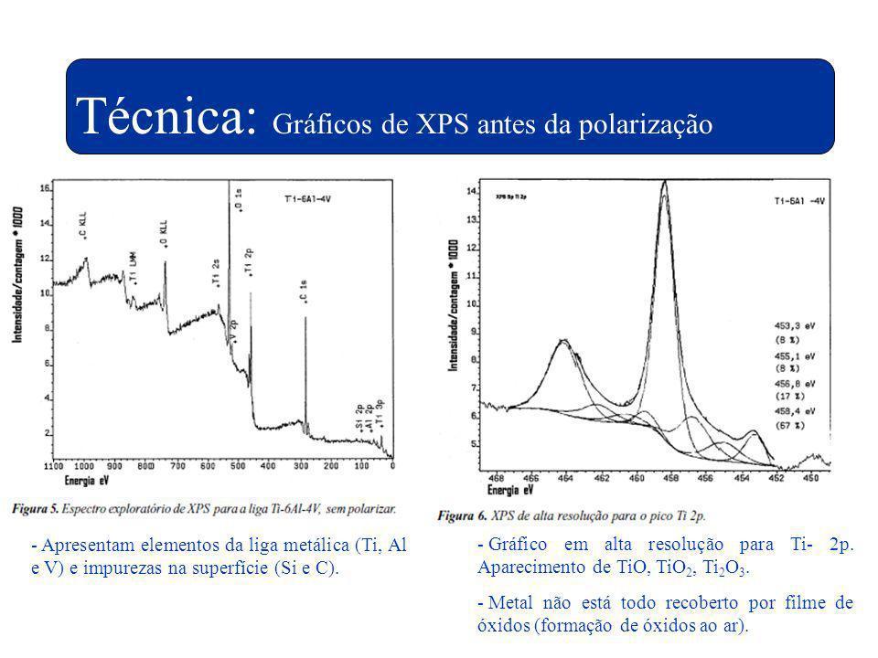 Técnica: Gráficos de XPS antes da polarização - Apresentam elementos da liga metálica (Ti, Al e V) e impurezas na superfície (Si e C). - Gráfico em al