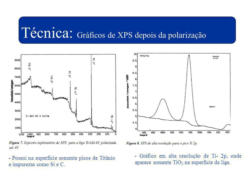 Técnica: XPSTécnica: Gráficos de XPS depois da polarização - Possui na superfície somente picos de Titânio e impurezas como Si e C. - Gráfico em alta