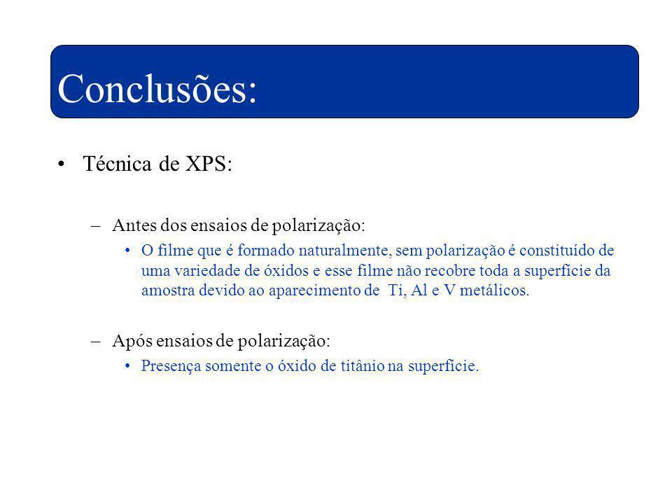 Conclusões: Técnica de XPS: –Antes dos ensaios de polarização: O filme que é formado naturalmente, sem polarização é constituído de uma variedade de ó
