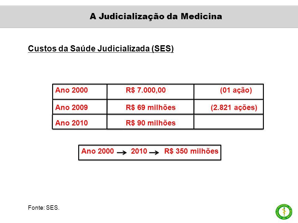 Custos da Saúde Judicializada (SES) Ano 2000 R$ 7.000,00 (01 ação) Ano 2009 R$ 69 milhões (2.821 ações) Ano 2000 2010 R$ 350 milhões Ano 2010 R$ 90 milhões Fonte: SES.