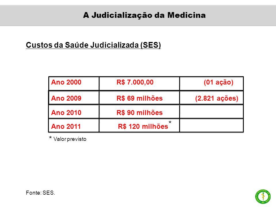 Custos da Saúde Judicializada (SES) Ano 2000 R$ 7.000,00 (01 ação) Ano 2009 R$ 69 milhões (2.821 ações) Ano 2010 R$ 90 milhões Ano 2011 R$ 120 milhões Valor previsto Fonte: SES.