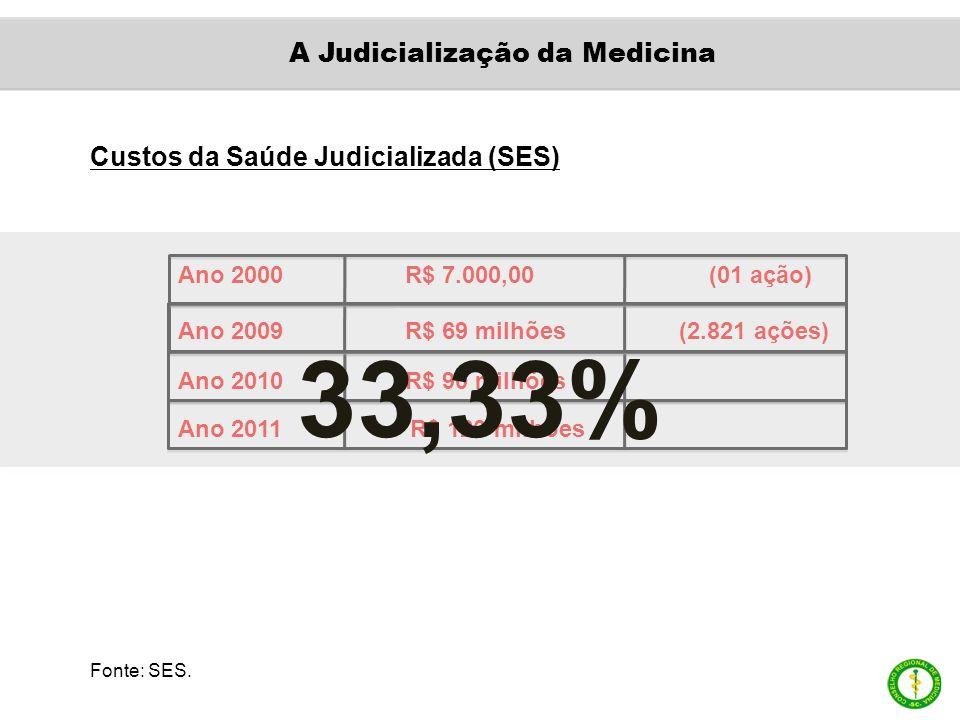 Custos da Saúde Judicializada (SES) Ano 2000 R$ 7.000,00 (01 ação) Ano 2009 R$ 69 milhões (2.821 ações) Ano 2010 R$ 90 milhões Ano 2011 R$ 120 milhões 33,33% Fonte: SES.