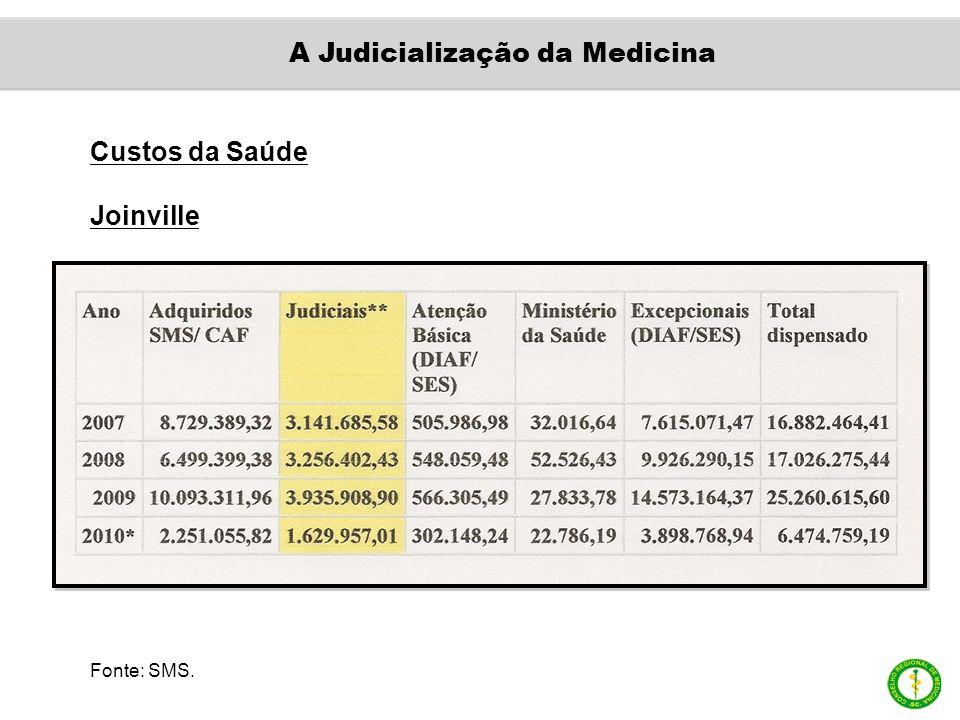 Custos da Saúde Joinville Fonte: SMS. A Judicialização da Medicina