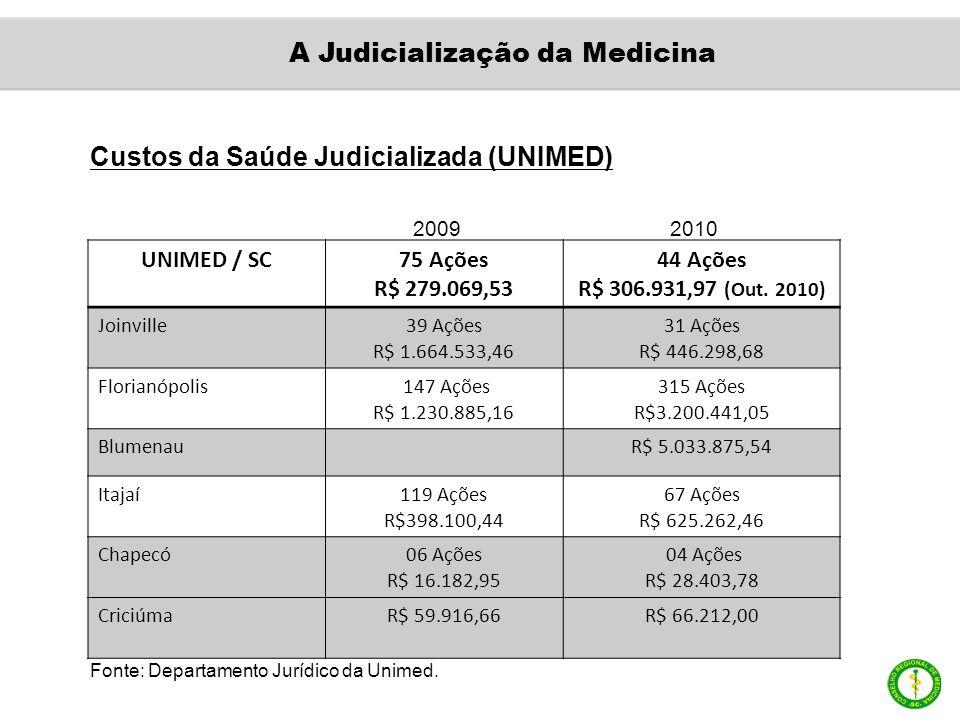 Custos da Saúde Judicializada (UNIMED) UNIMED / SC75 Ações R$ 279.069,53 44 Ações R$ 306.931,97 (Out. 2010) Joinville39 Ações R$ 1.664.533,46 31 Ações
