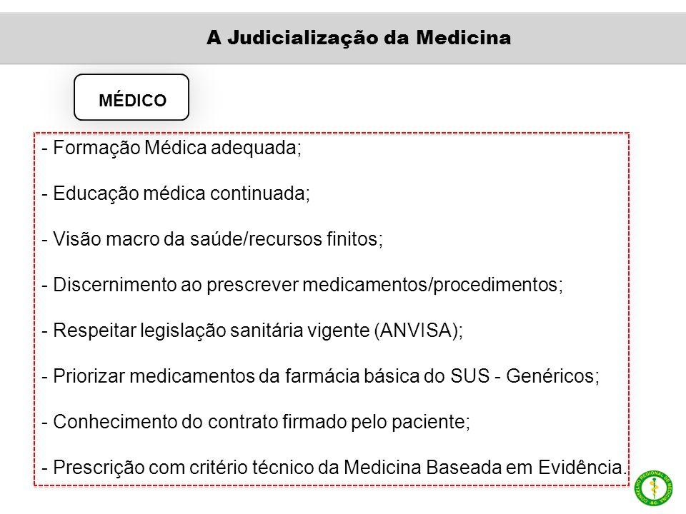 MÉDICO - Formação Médica adequada; - Educação médica continuada; - Visão macro da saúde/recursos finitos; - Discernimento ao prescrever medicamentos/procedimentos; - Respeitar legislação sanitária vigente (ANVISA); - Priorizar medicamentos da farmácia básica do SUS - Genéricos; - Conhecimento do contrato firmado pelo paciente; - Prescrição com critério técnico da Medicina Baseada em Evidência.