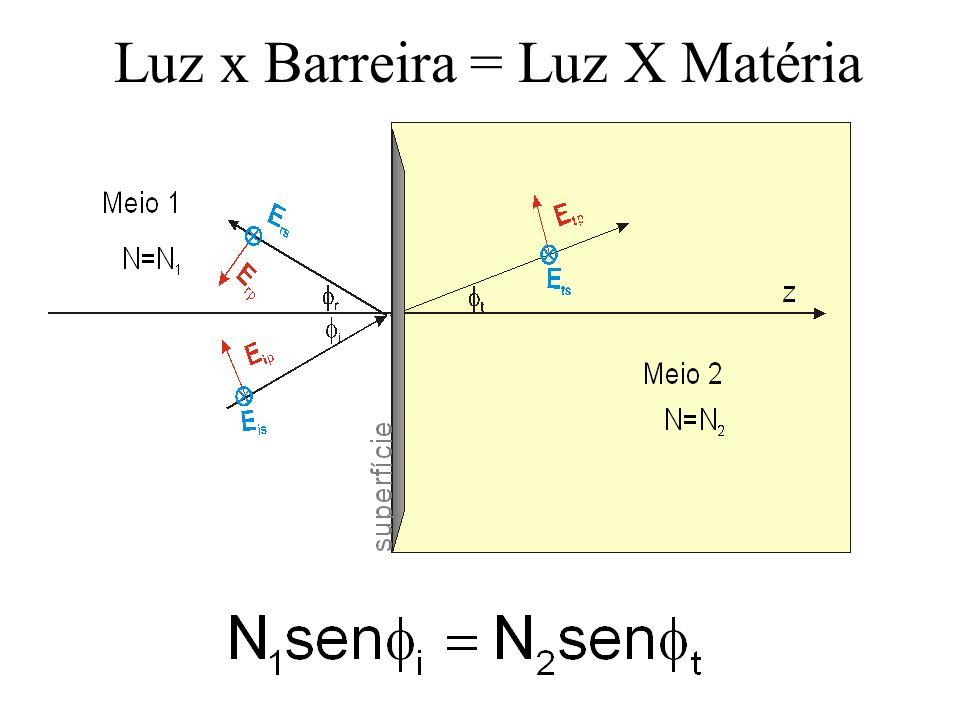 Luz x Barreira = Luz X Matéria