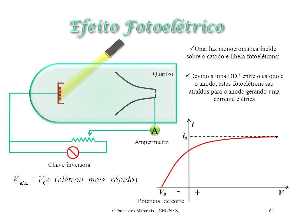 Uma luz monocromática incide sobre o catodo e libera fotoelétrons; A A Amperímetro Chave inversora Quartzo Devido a uma DDP entre o catodo e o anodo,