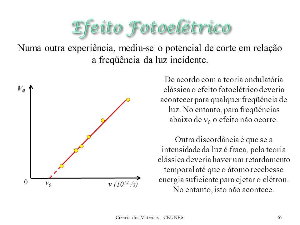 De acordo com a teoria ondulatória clássica o efeito fotoelétrico deveria acontecer para qualquer freqüência de luz. No entanto, para freqüências abai