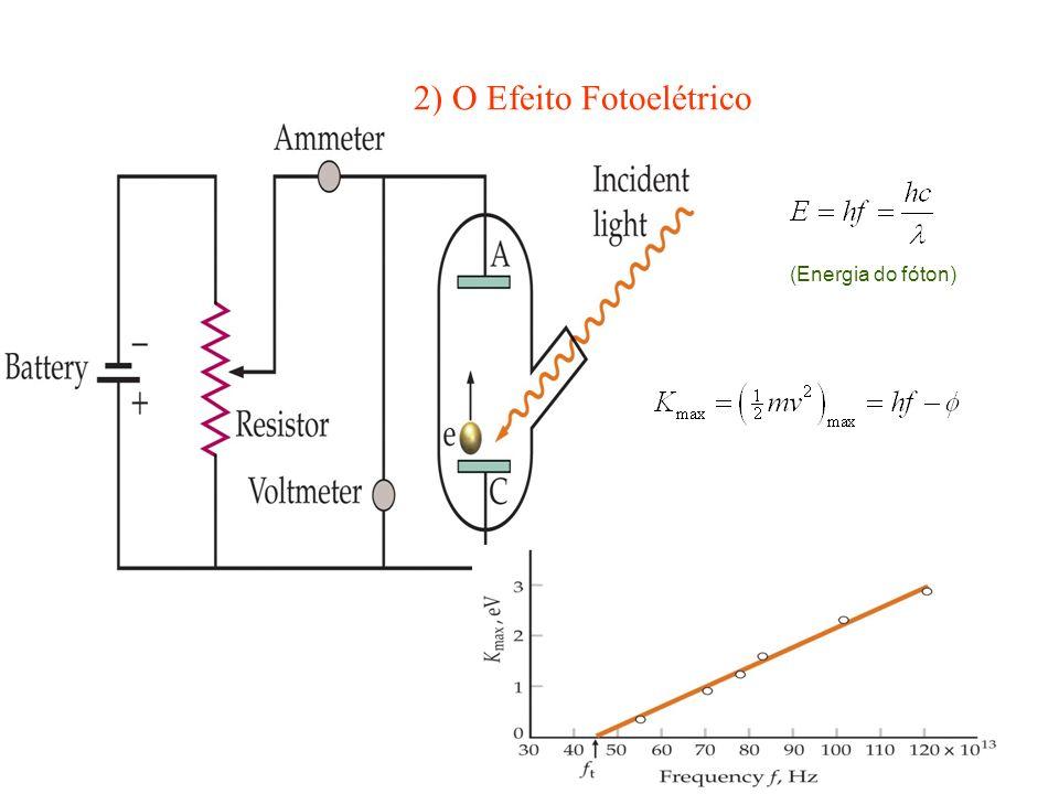 2) O Efeito Fotoelétrico (Energia do fóton)