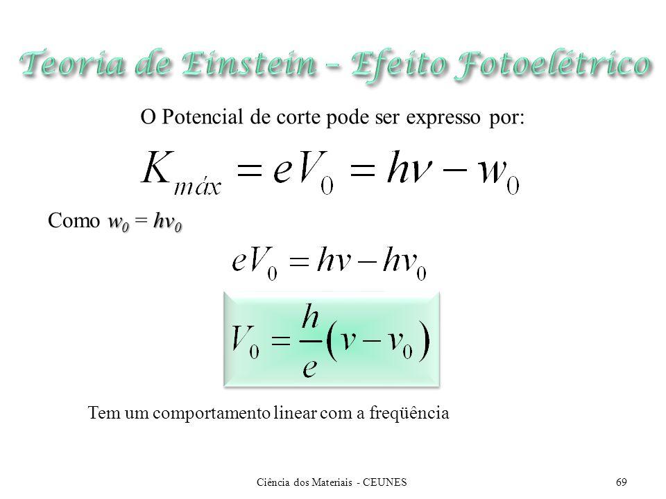 Ciência dos Materiais - CEUNES69 O Potencial de corte pode ser expresso por: w 0 hv 0 Como w 0 = hv 0 Tem um comportamento linear com a freqüência