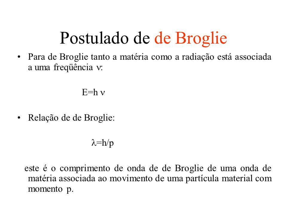 Postulado de de Broglie Para de Broglie tanto a matéria como a radiação está associada a uma freqüência : E=h Relação de de Broglie: =h/p este é o com
