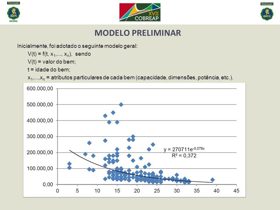 MODELO PRELIMINAR Inicialmente, foi adotado o seguinte modelo geral: V(t) = f(t, x 1,..., x n ), sendo V(t) = valor do bem; t = idade do bem; x 1,...,