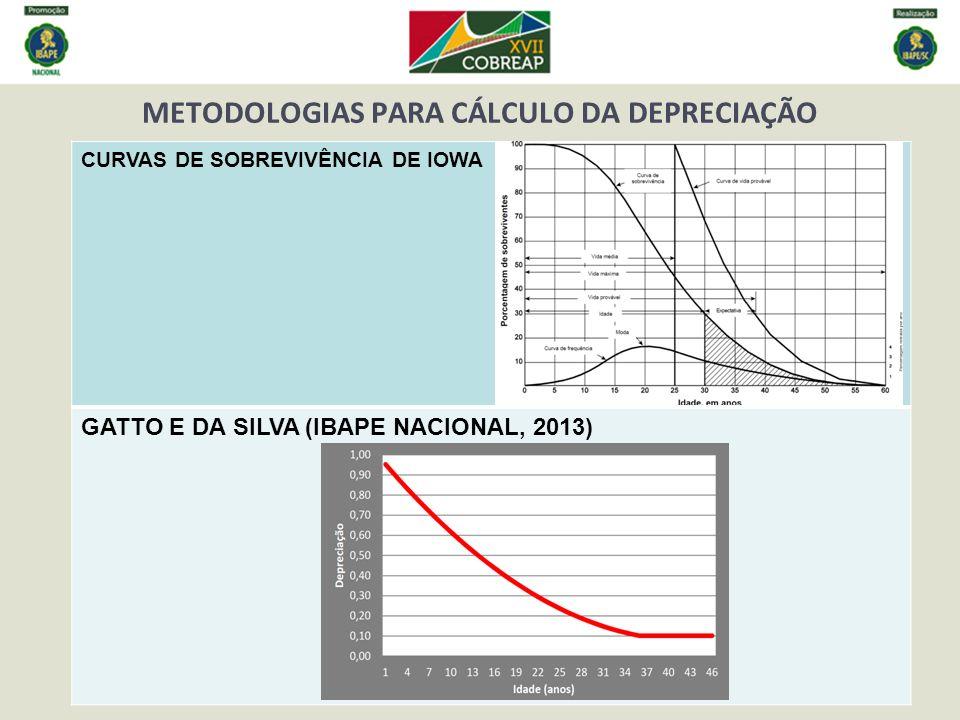 METODOLOGIAS PARA CÁLCULO DA DEPRECIAÇÃO CURVAS DE SOBREVIVÊNCIA DE IOWA GATTO E DA SILVA (IBAPE NACIONAL, 2013)