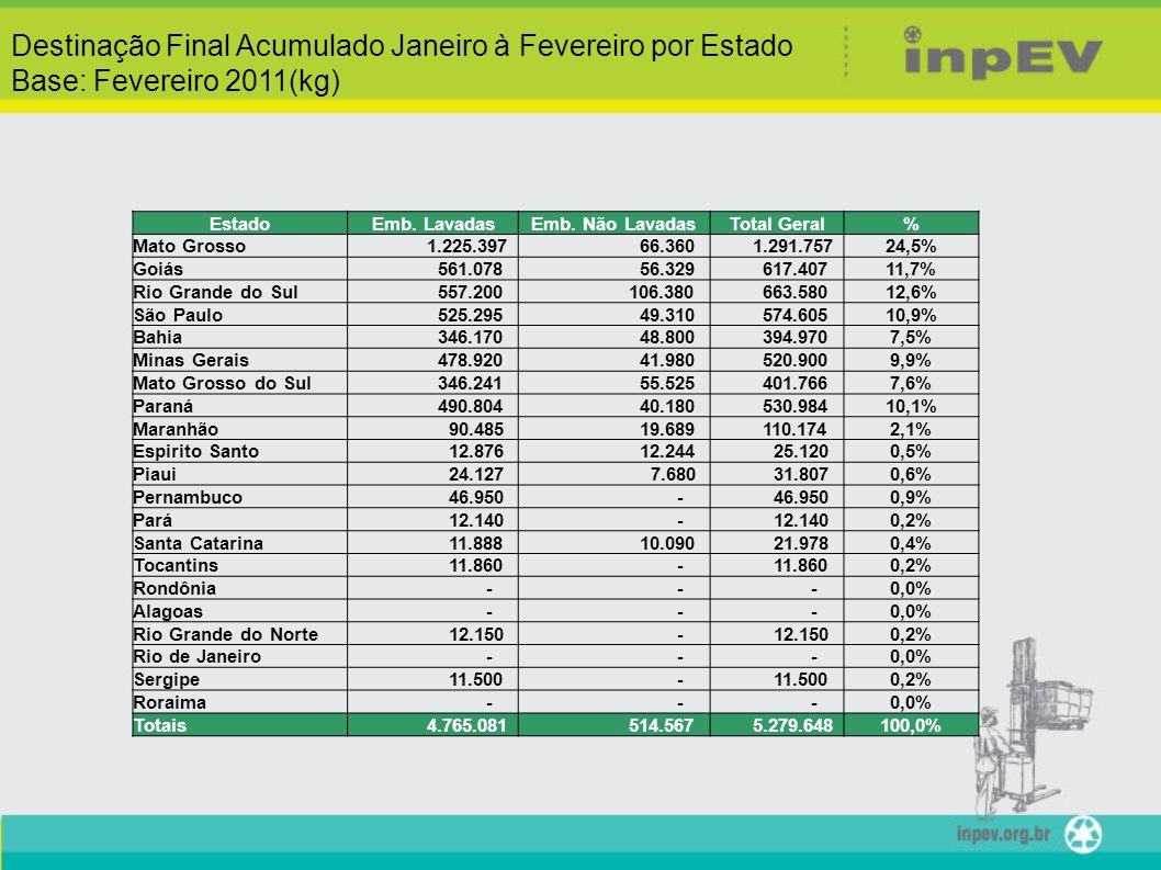 Destinação Final Acumulado Janeiro à Fevereiro por Estado Base: Fevereiro 2011(kg) EstadoEmb. LavadasEmb. Não LavadasTotal Geral% Mato Grosso 1.225.39