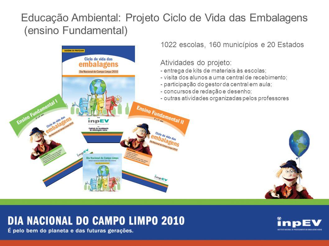 Educação Ambiental: Projeto Ciclo de Vida das Embalagens (ensino Fundamental) Atividades do projeto - visita dos alunos a uma central; - participação