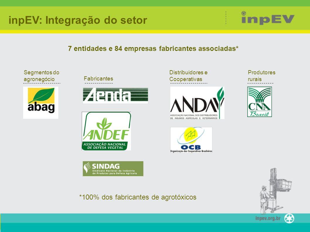 7 entidades e 84 empresas fabricantes associadas* *100% dos fabricantes de agrotóxicos inpEV: Integração do setor Segmentos do agronegócio Fabricantes