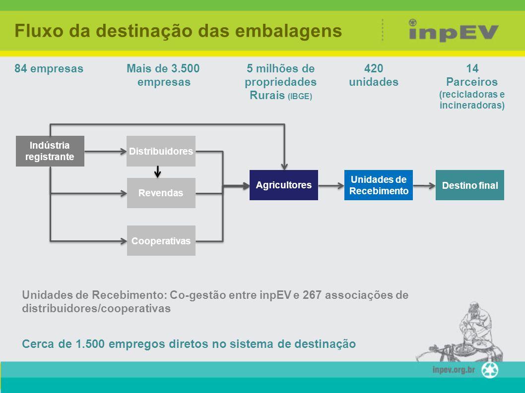 Fluxo da destinação das embalagens Unidades de Recebimento: Co-gestão entre inpEV e 267 associações de distribuidores/cooperativas 84 empresasMais de