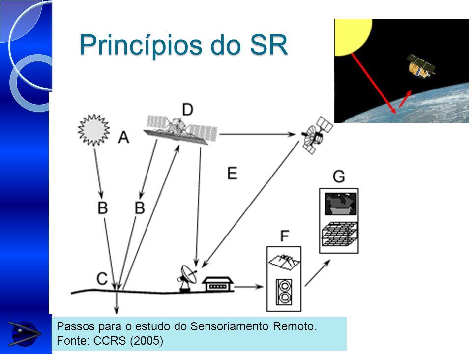Princípios do SR Passos para o estudo do Sensoriamento Remoto. Fonte: CCRS (2005)