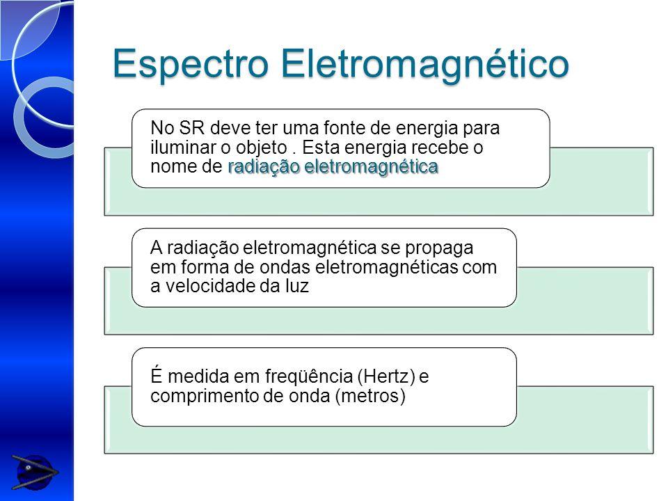 Espectro Eletromagnético radiação eletromagnética No SR deve ter uma fonte de energia para iluminar o objeto. Esta energia recebe o nome de radiação e