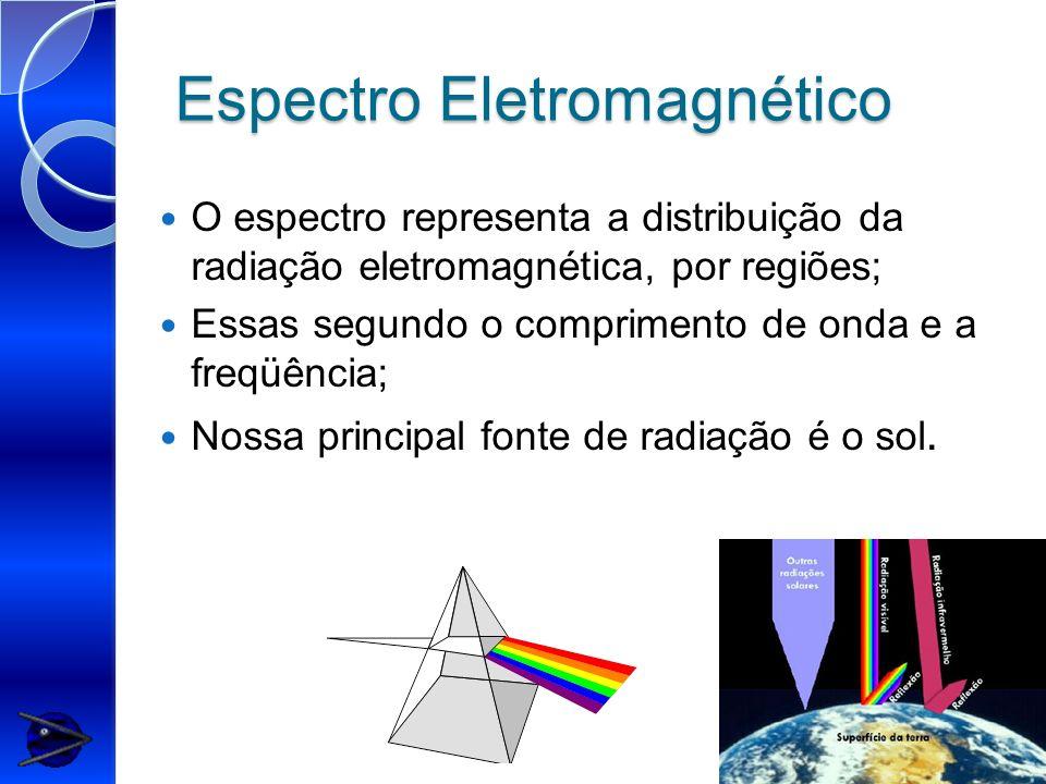 Espectro Eletromagnético O espectro representa a distribuição da radiação eletromagnética, por regiões; Essas segundo o comprimento de onda e a freqüê