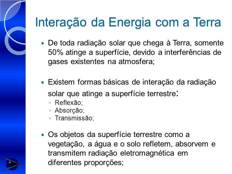 Interação da Energia com a Terra De toda radiação solar que chega à Terra, somente 50% atinge a superfície, devido a interferências de gases existente