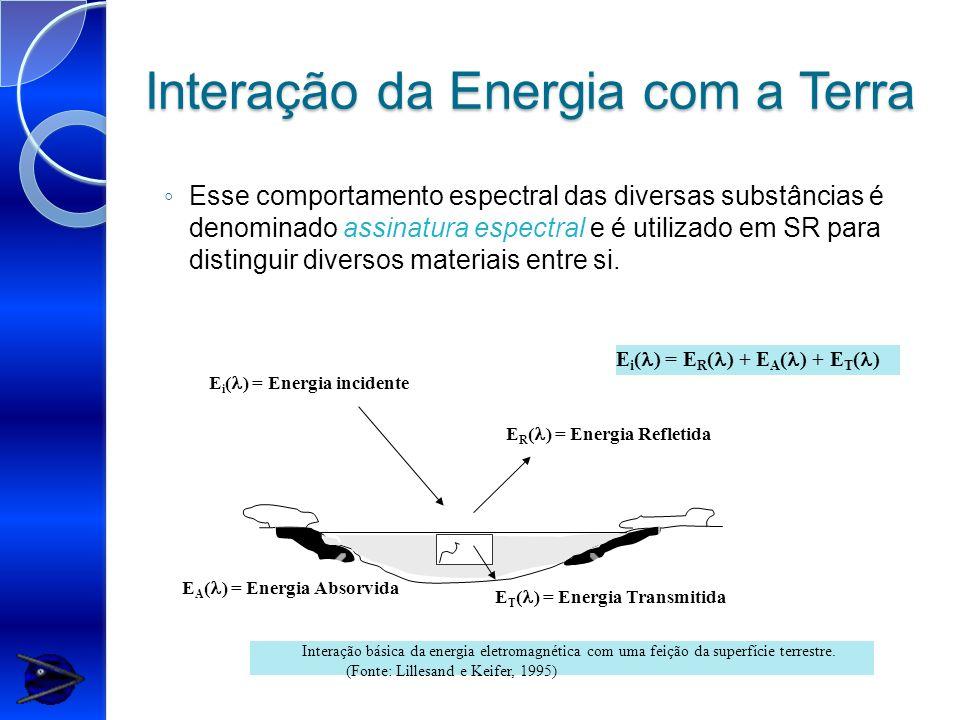 Interação da Energia com a Terra E i ( ) = Energia incidente E R ( ) = Energia Refletida E T ( ) = Energia Transmitida E A ( ) = Energia Absorvida E i
