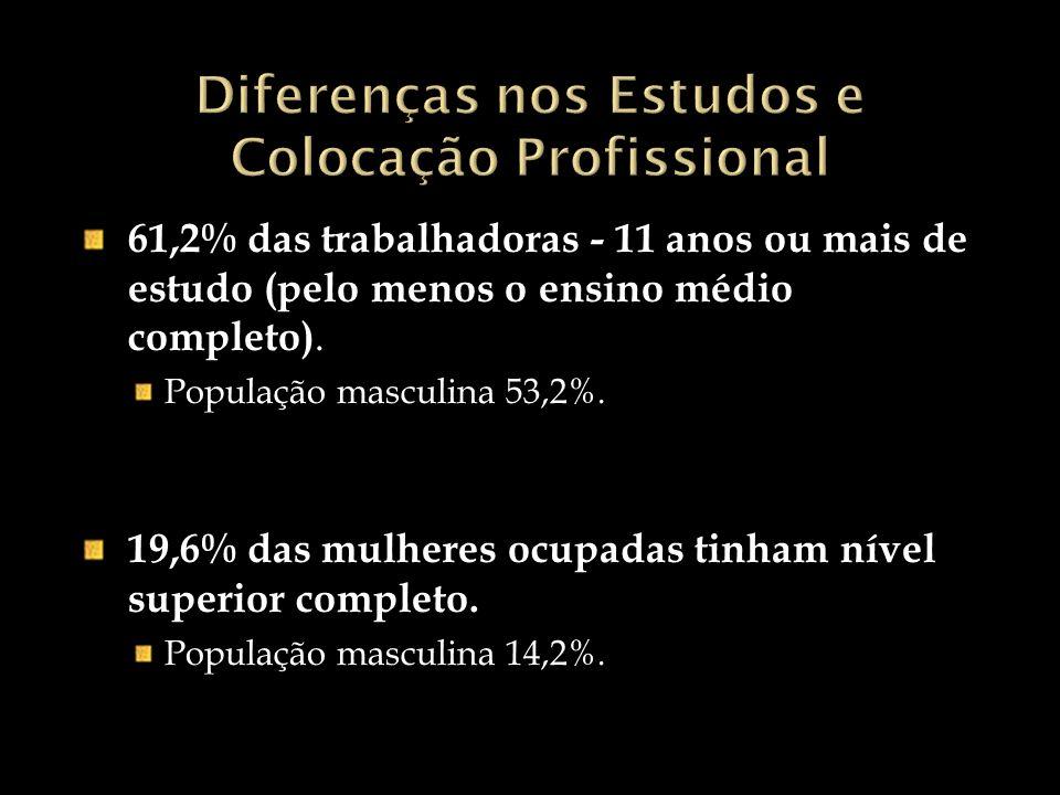 Rendimento de trabalho das mulheres - estimado em R$ 1.097,93.