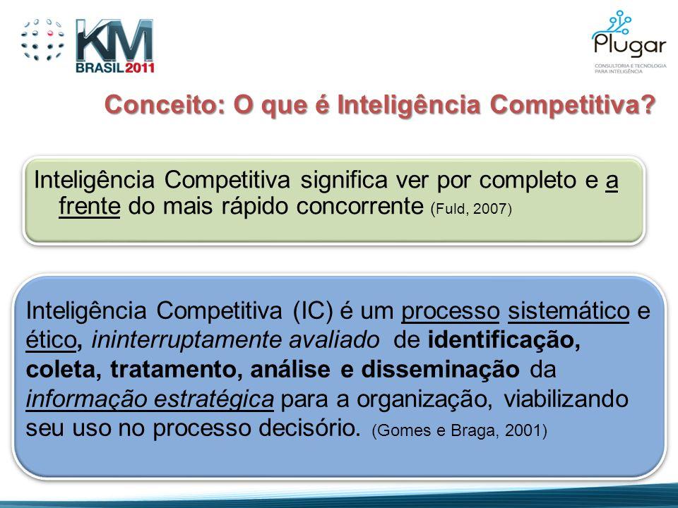 Conceito: O que é Inteligência Competitiva? Inteligência Competitiva significa ver por completo e a frente do mais rápido concorrente ( Fuld, 2007) In