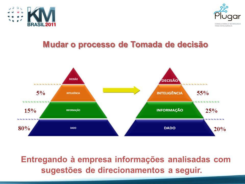 Mudar o processo de Tomada de decisão Mudar o processo de Tomada de decisão 80% 15% 5% 20% 25% 55% Entregando à empresa informações analisadas com sug