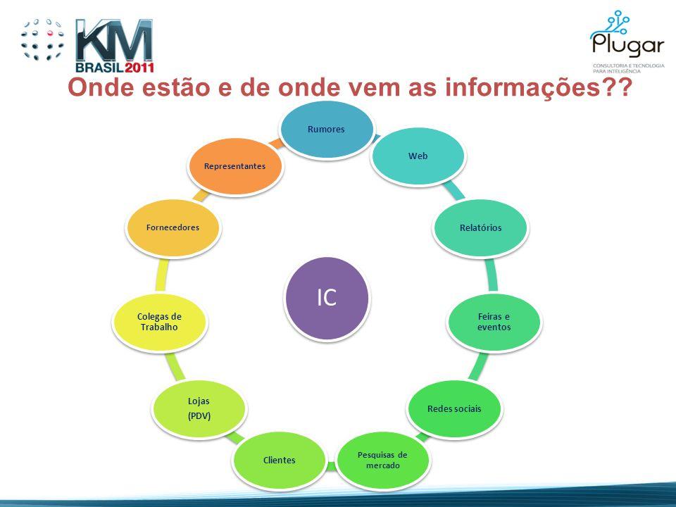IC RumoresWebRelatórios Feiras e eventos Redes sociais Pesquisas de mercado Clientes Lojas (PDV) Colegas de Trabalho FornecedoresRepresentantes Onde e